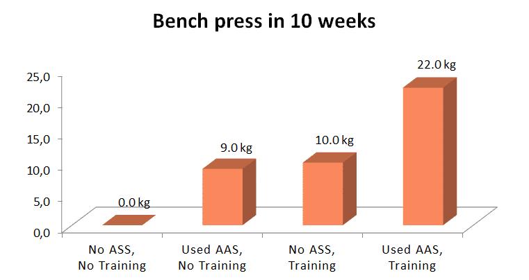 bench_press_steroids