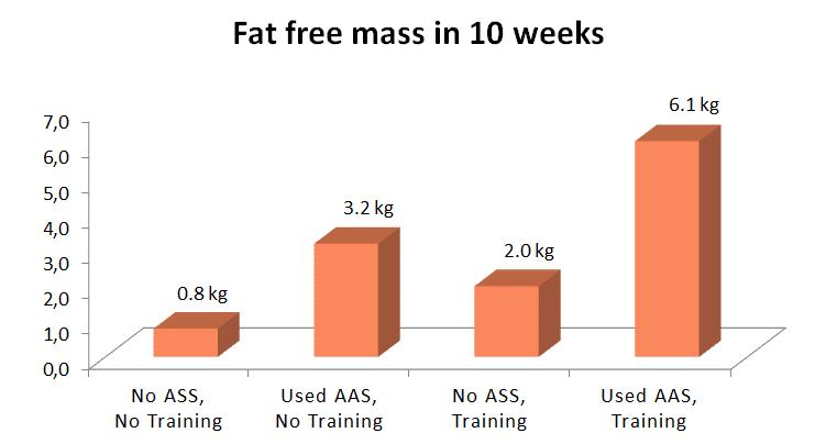 fat_free_mass_steroids