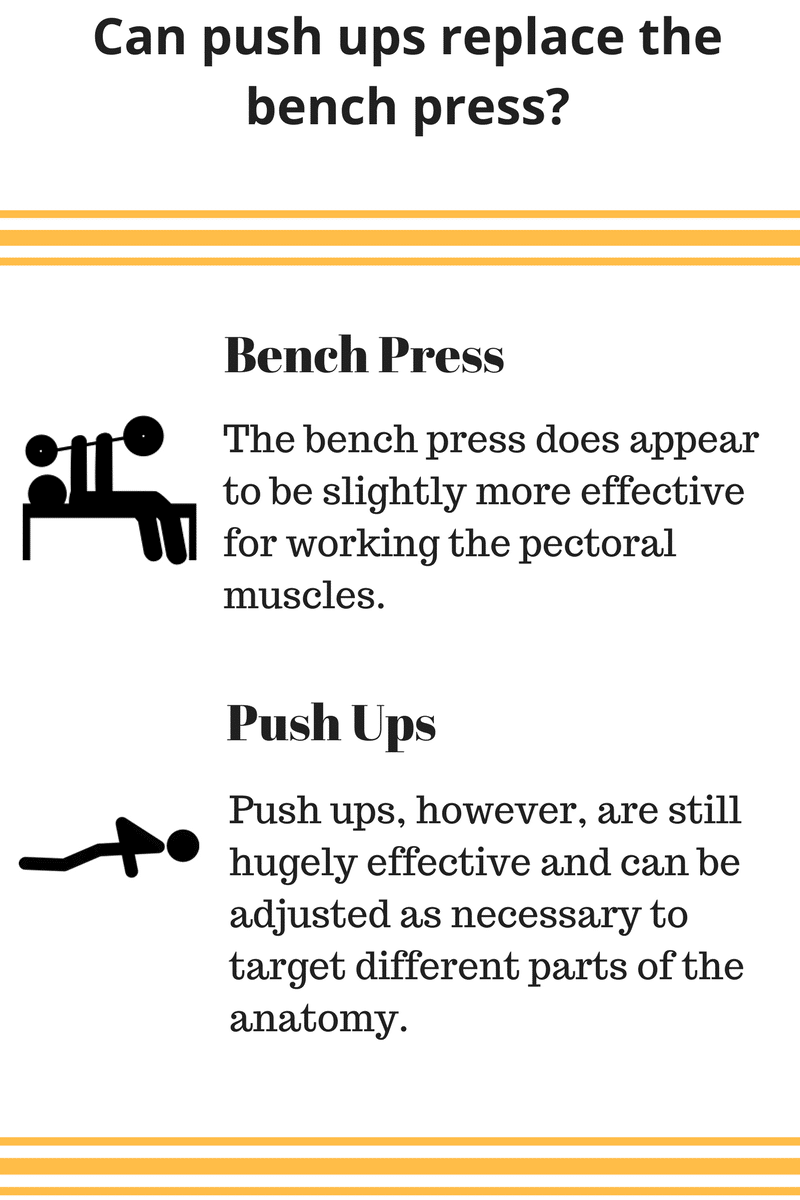 Can push ups replace the bench press?