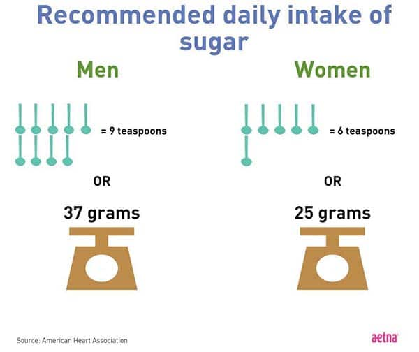 Sugar daily intake