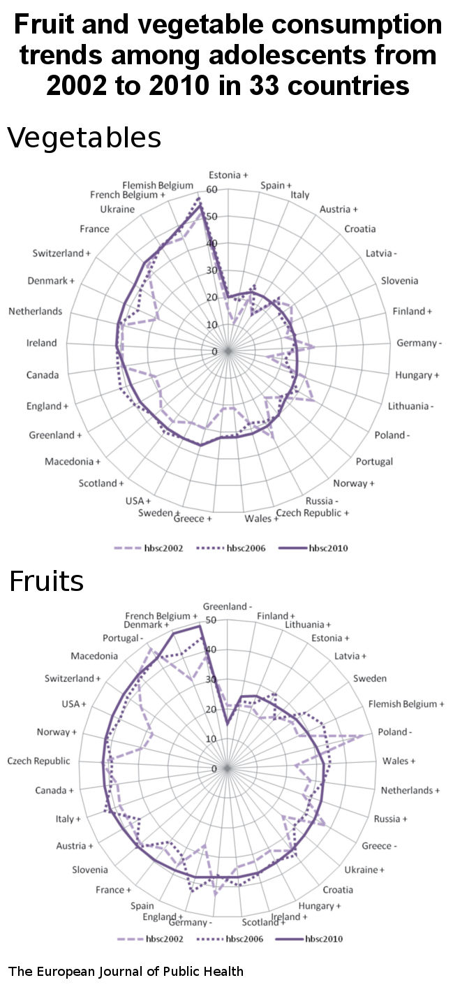 fruits and vegetables consuption