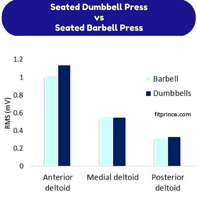 seated dumbell barbell shoulder press