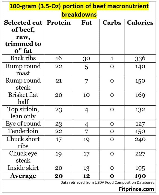 Beef Protein Per 100 Grams Numbers Alternatives And Tips Fitprince
