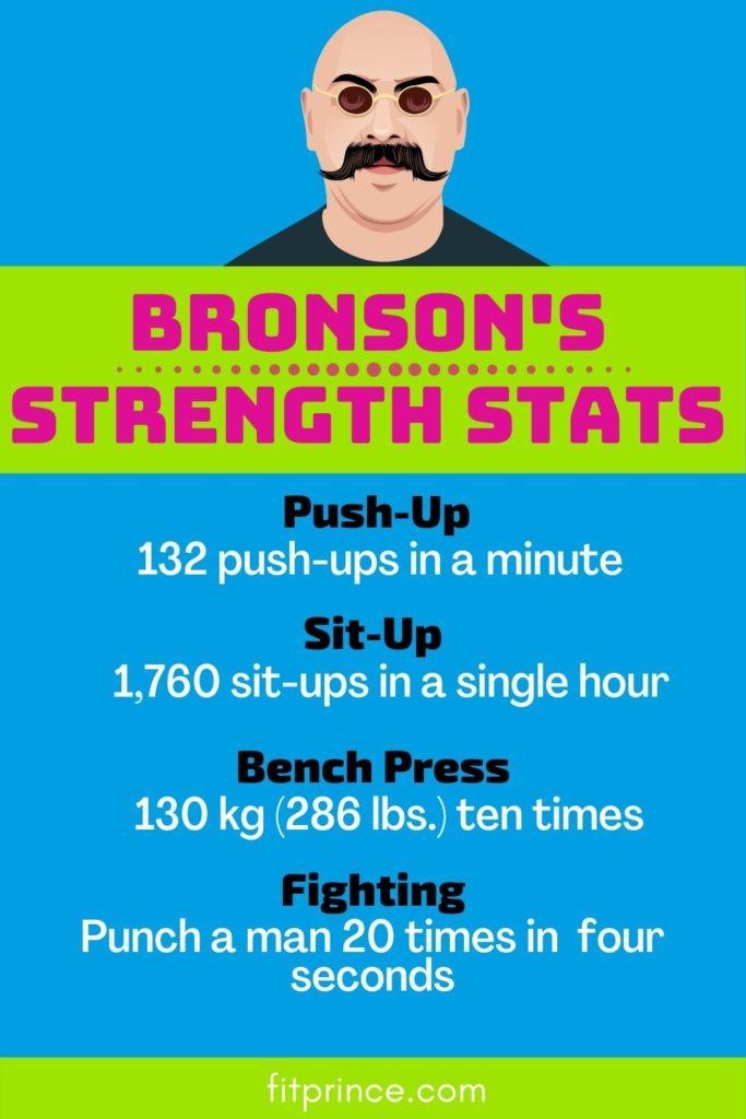 Bronson's Strength Stats