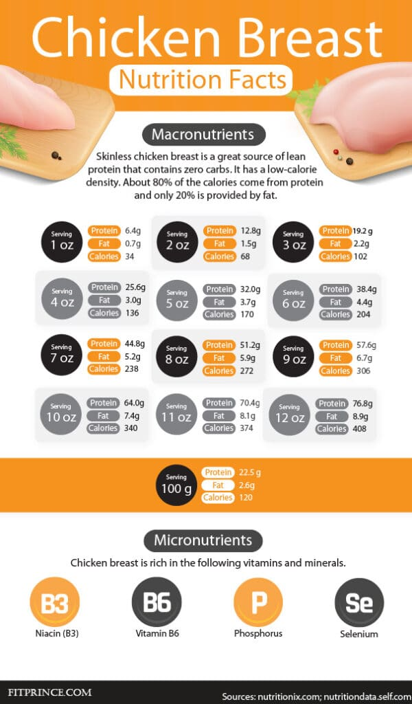 Chicken breast nutrition facts infographic