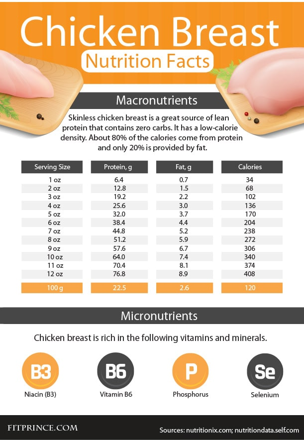 Chicken breast nutrition infographic